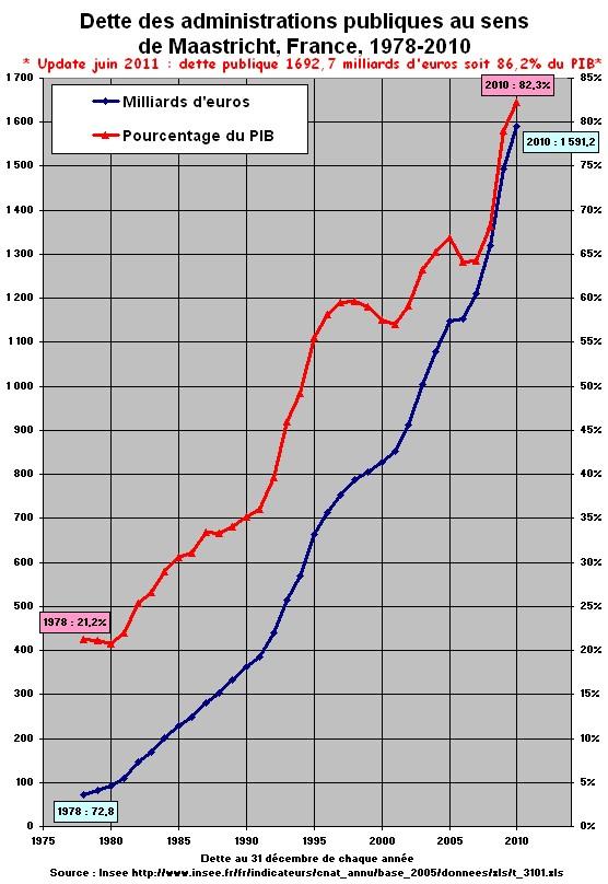 dette publique france accroissement exponentiel 1978 2010 2011
