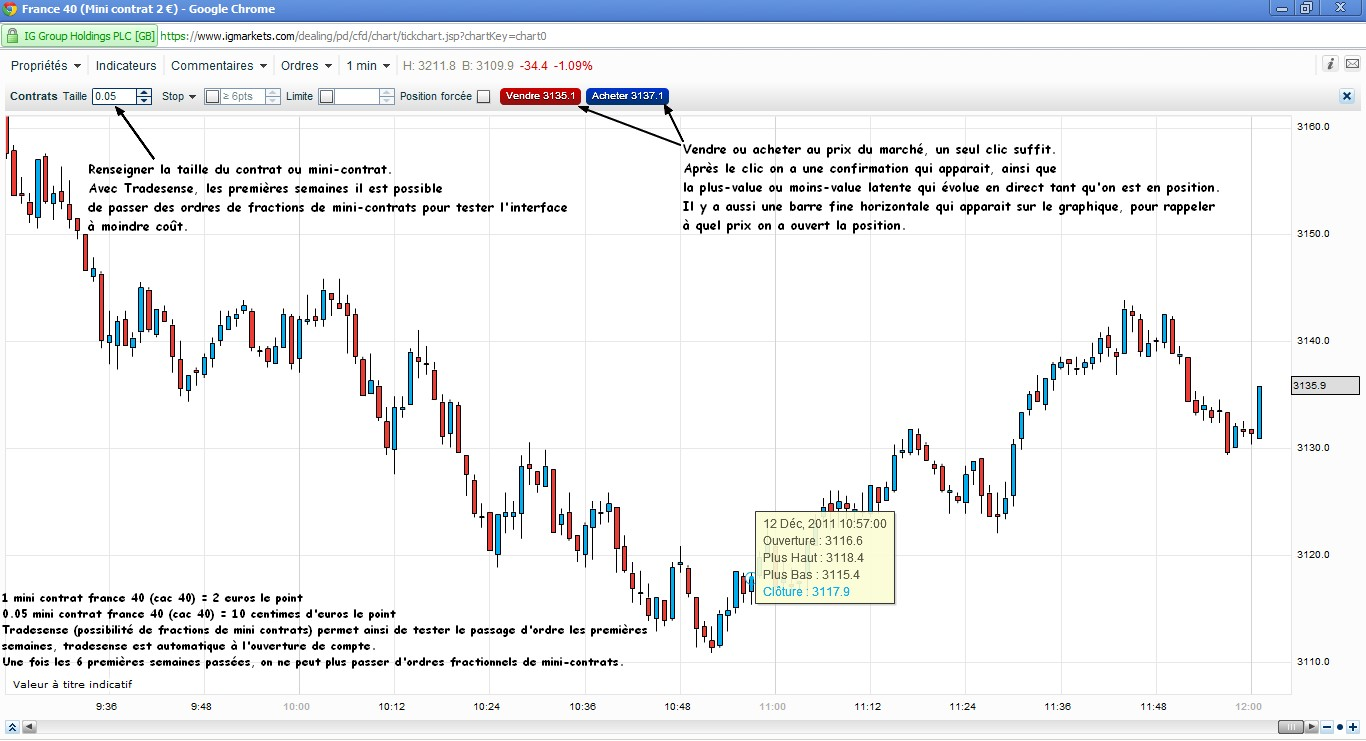 test passage ordres cfd ig markets avec tradsense graphique temps réel 12 décembre 2011