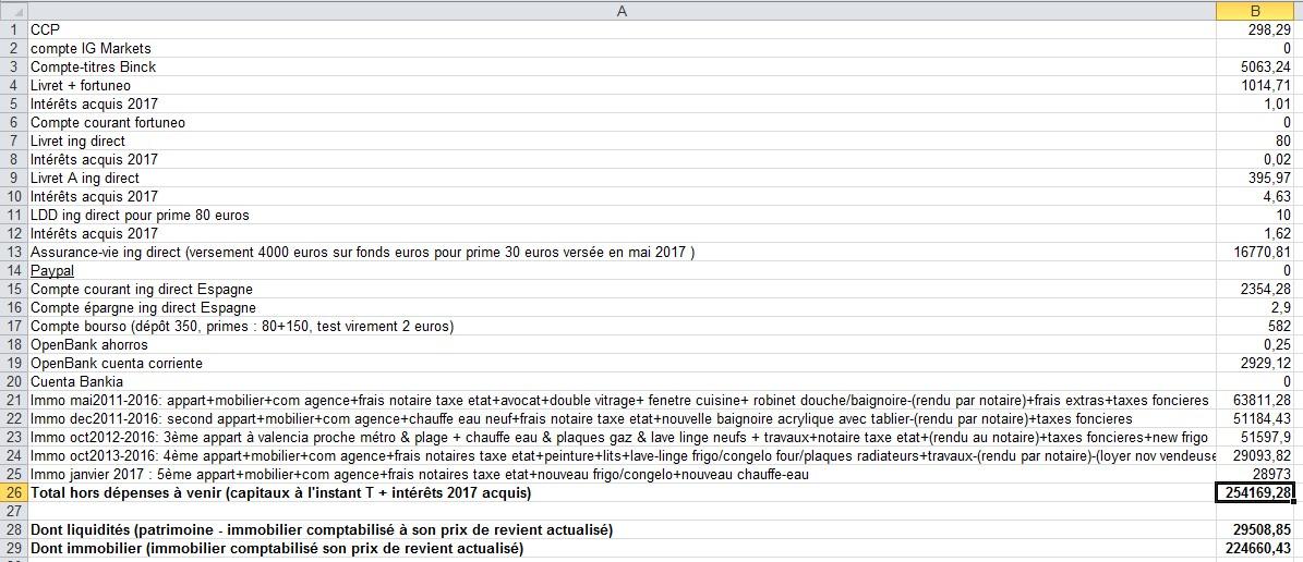 zetrader-bilan-patrimoine-tous-comptes-confondus-interets-acquis-hors-depenses-a-venir-10-avril-2017.jpg