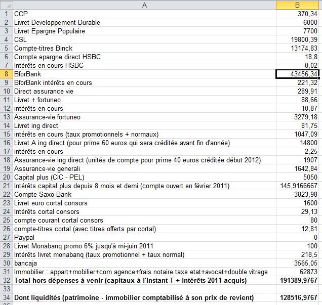 zetrader bilan patrimoine tous comptes confondus interets acquis hors depenses a venir 20 novembre 2011