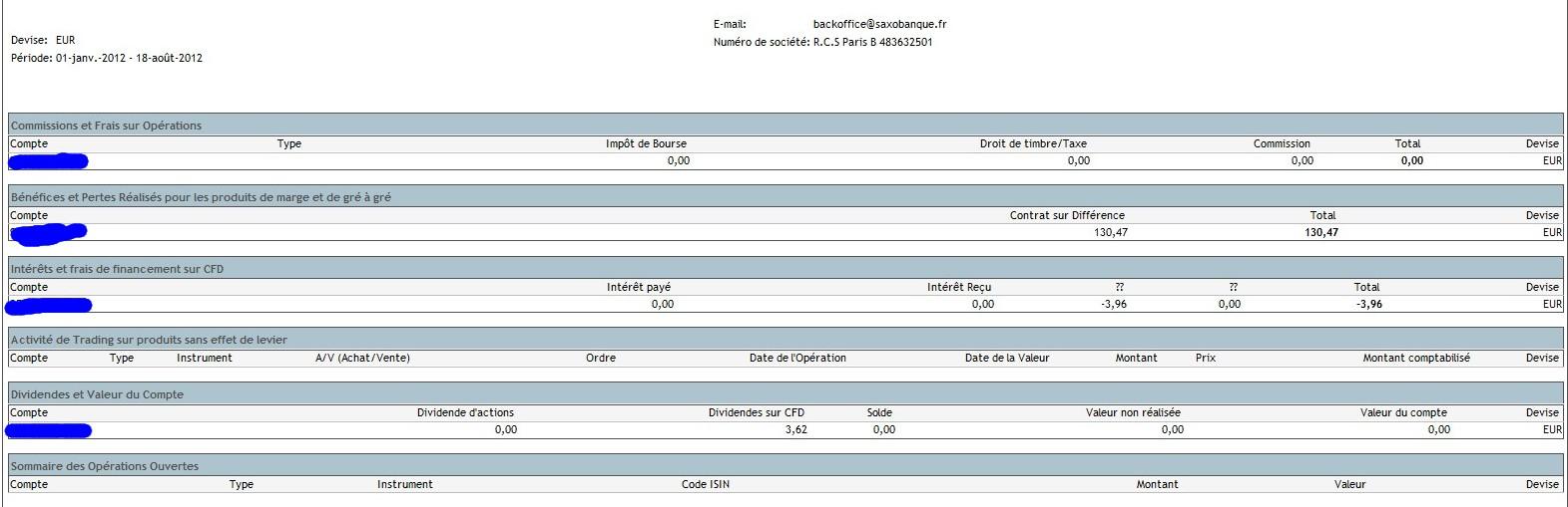 zetrader solde saxo banque situation financière 18 aout 2012